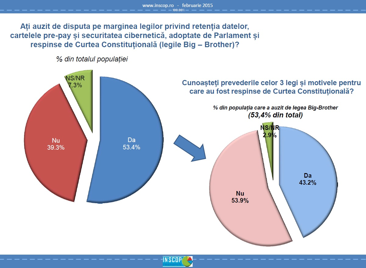inscop legile big brother
